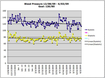 Lower Blood Pressure with RESPeRATE - Trend Line